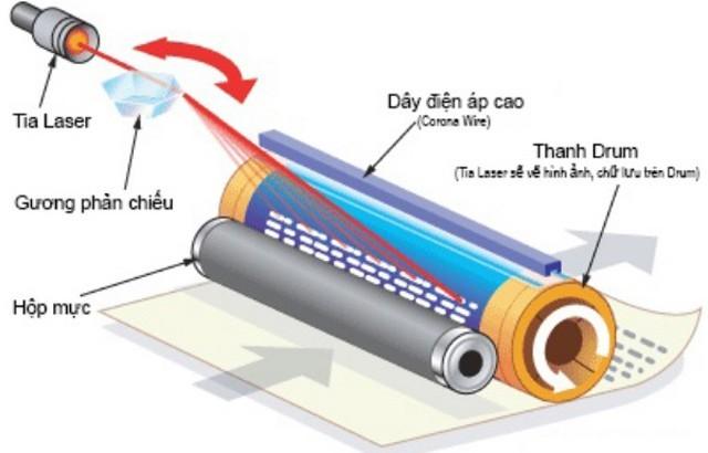 Máy in màu Canon Laser hoạt động bằng các tia Laser chiếu ảnh hoặc văn bản lên Photoreceptor Drum