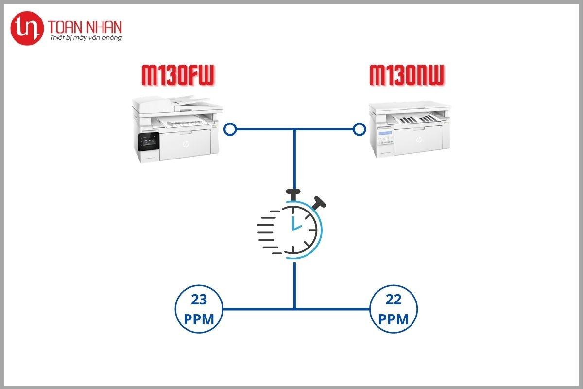 khác nhau m130nw và m130fw 3
